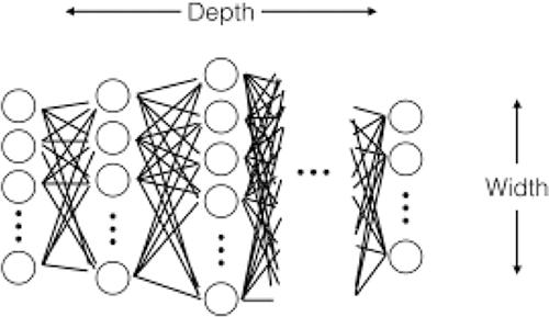 Art neural network dim