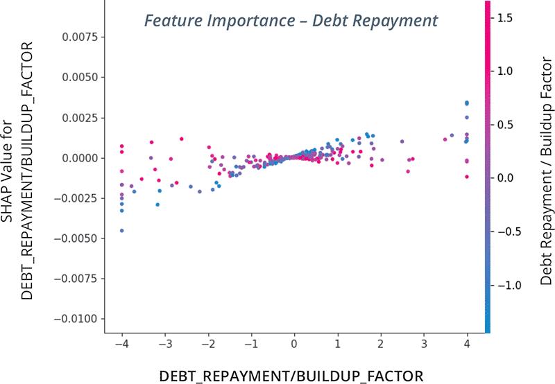 Feature Importance – Debt Repayment